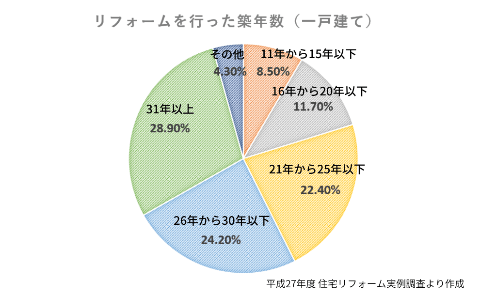 リフォームを行った築年数(一戸建て)グラフ
