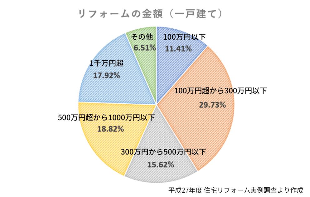 リフォームの金額(一戸建て))グラフ