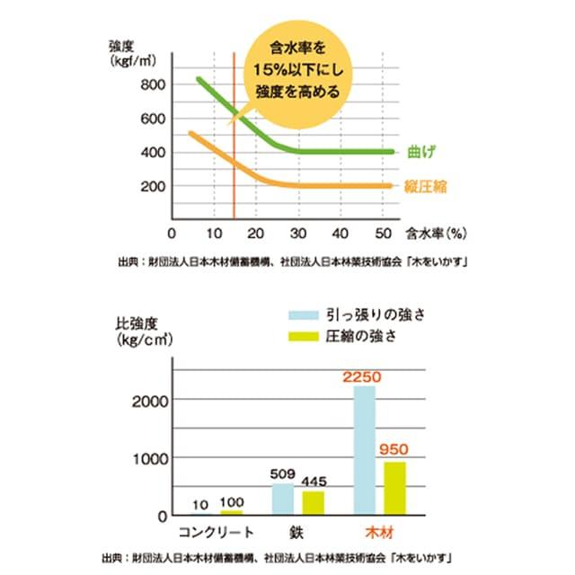 強度グラフ