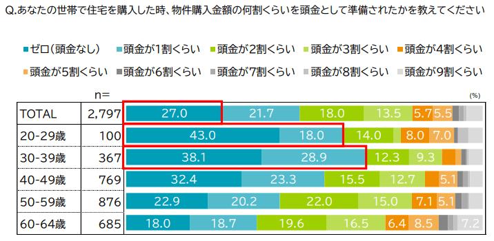 三井住友トラスト・資産のミライ研究所 住まいと資産形成に関する意識と実態調査